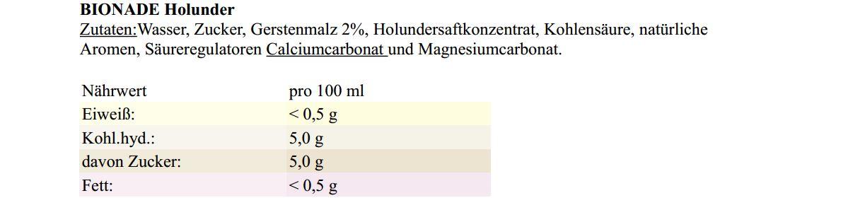 Ziemlich Zusatzstoffe Getränke Gastronomie Zeitgenössisch - Die ...